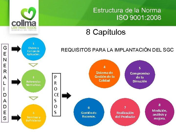Estructura de la Norma ISO 9001: 2008 8 Capítulos G E N E R