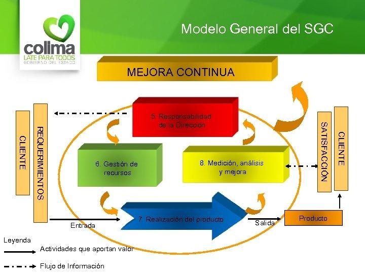 Modelo General del SGC MEJORA CONTINUA Entrada Leyenda Actividades que aportan valor Flujo de