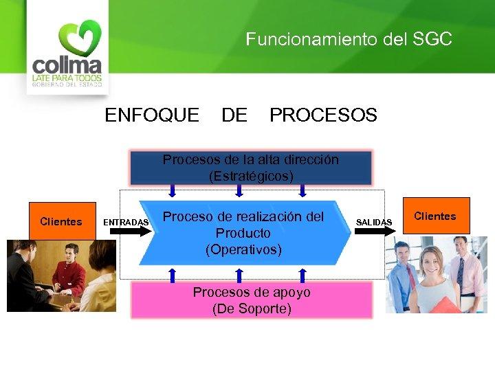 Funcionamiento del SGC ENFOQUE DE PROCESOS Procesos de la alta dirección (Estratégicos) Clientes ENTRADAS