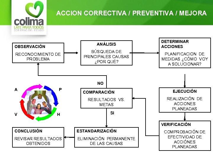 ACCION CORRECTIVA / PREVENTIVA / MEJORA ANÁLISIS OBSERVACIÓN RECONOCIMIENTO DE PROBLEMA BÚSQUEDA DE PRINCIPALES