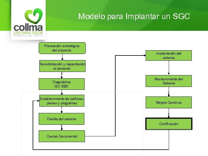 Modelo para Implantar un SGC Planeación estratégica del proyecto Implantación del sistema Sensibilización y