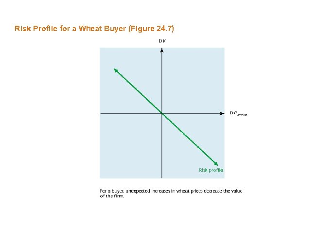 Risk Profile for a Wheat Buyer (Figure 24. 7)