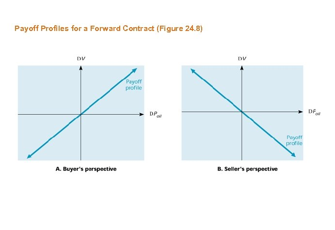 Payoff Profiles for a Forward Contract (Figure 24. 8)