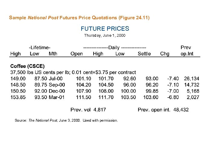 Sample National Post Futures Price Quotations (Figure 24. 11) FUTURE PRICES Thursday, June 1,