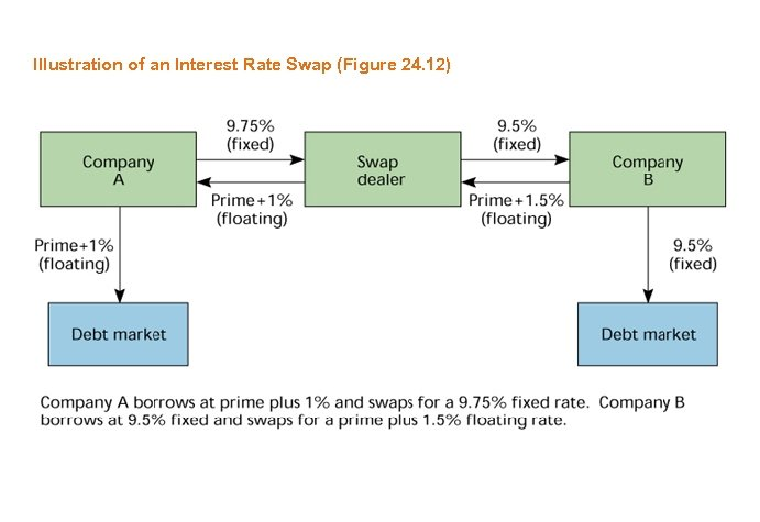 Illustration of an Interest Rate Swap (Figure 24. 12)