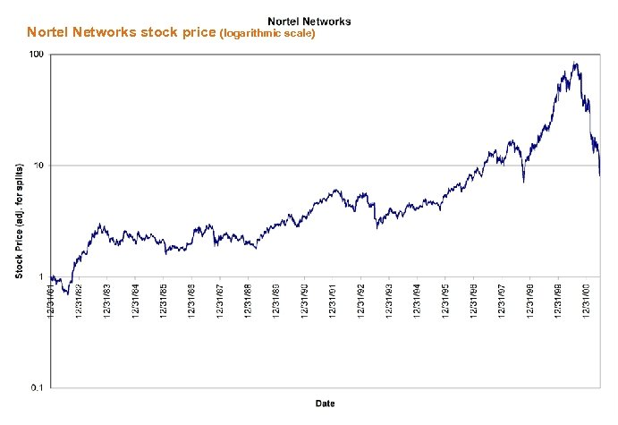 Nortel Networks stock price (logarithmic scale)