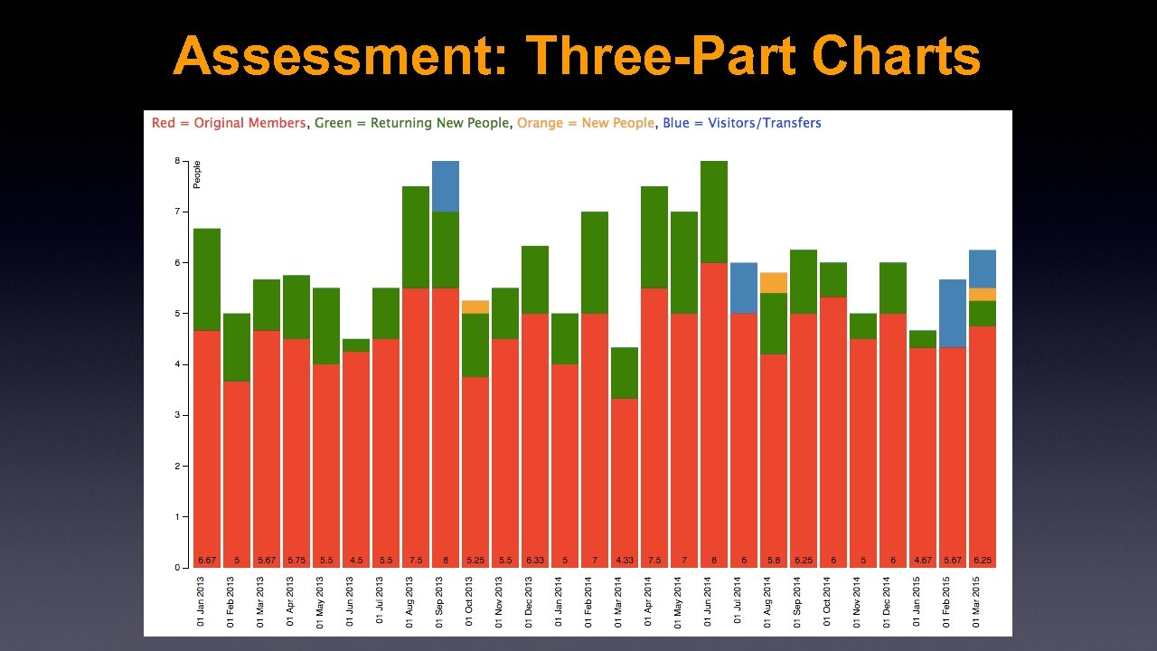 Assessment: Three-Part Charts
