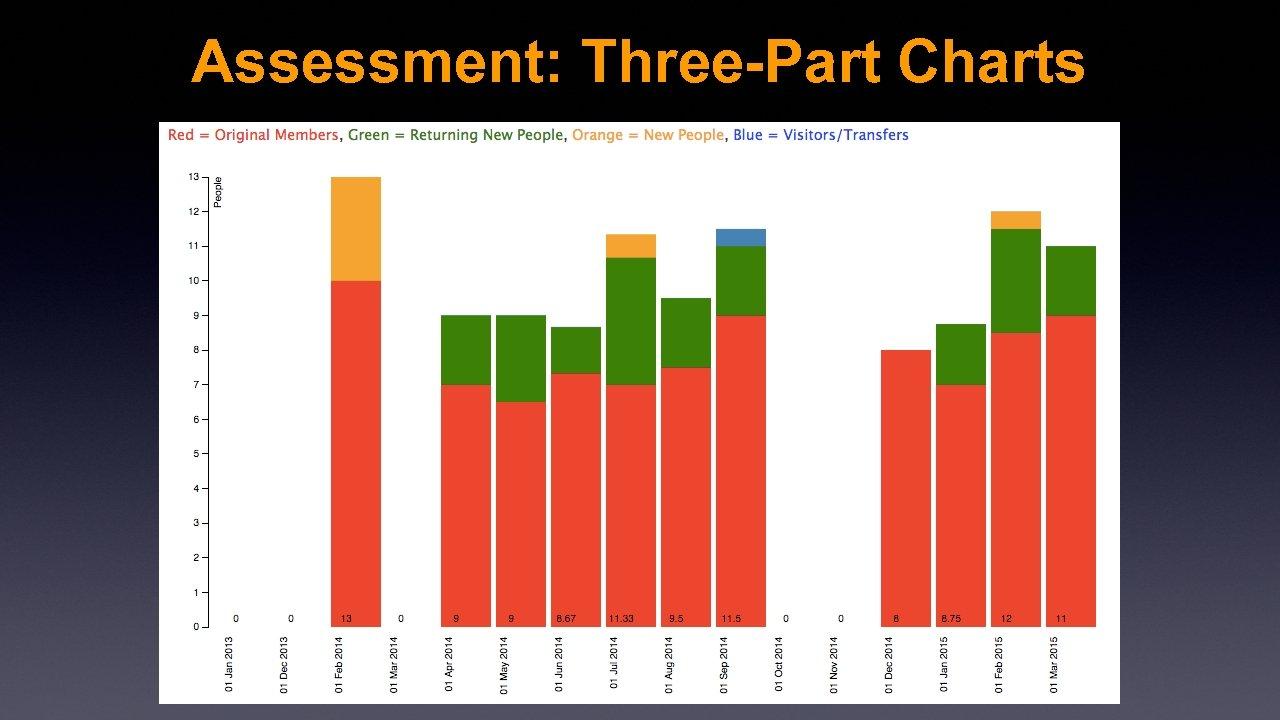 Assessment: Three-Part Charts