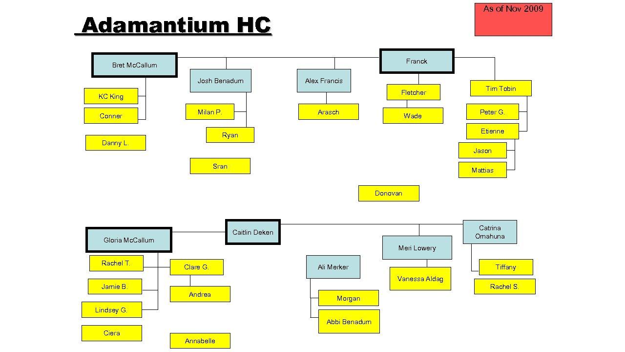 As of Nov 2009 Adamantium HC Franck Bret Mc. Callum Josh Benadum Alex Francis