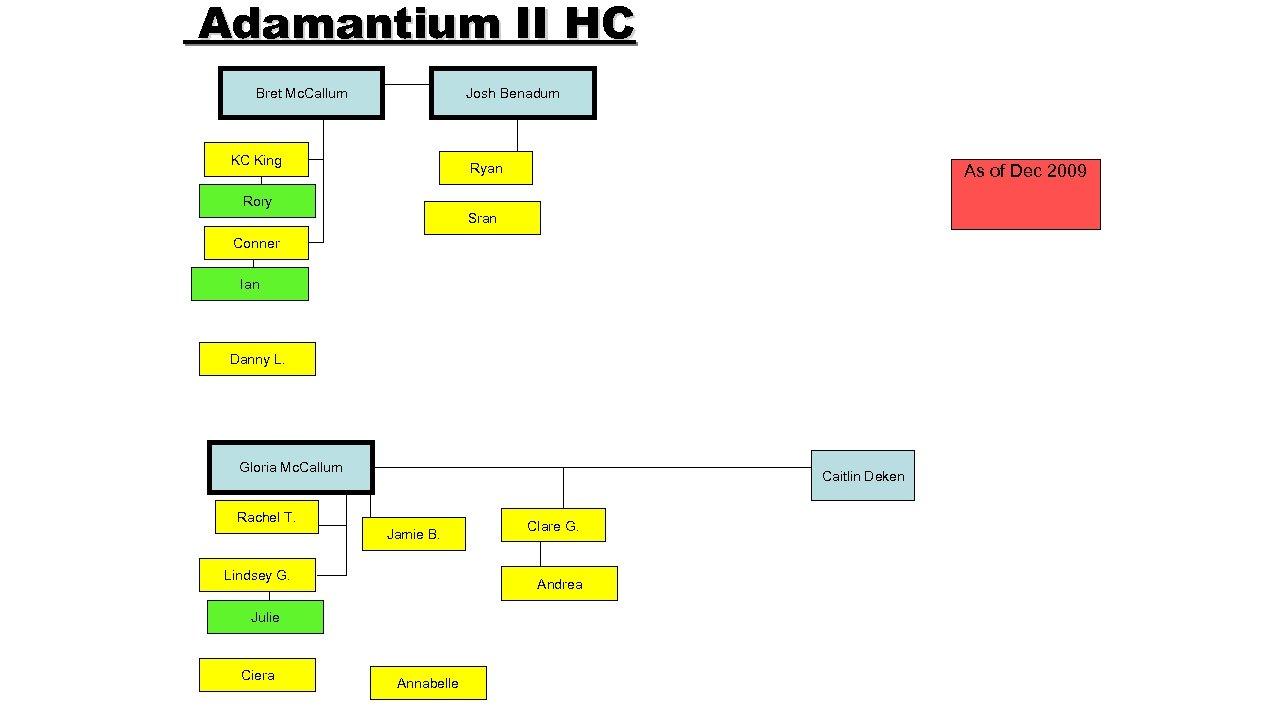 Adamantium II HC Bret Mc. Callum Josh Benadum KC King Ryan As of Dec