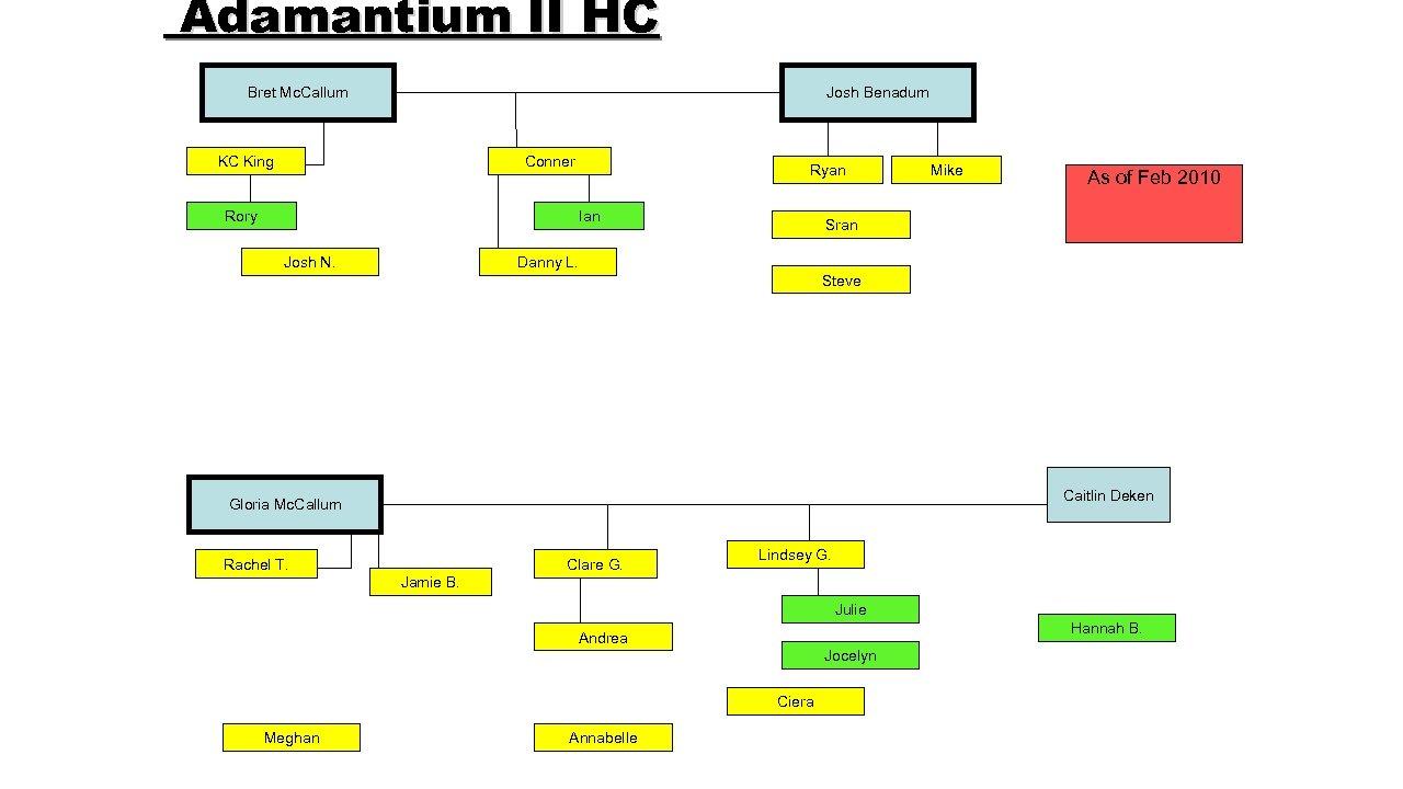 Adamantium II HC Bret Mc. Callum Josh Benadum KC King Conner Rory Ryan Ian