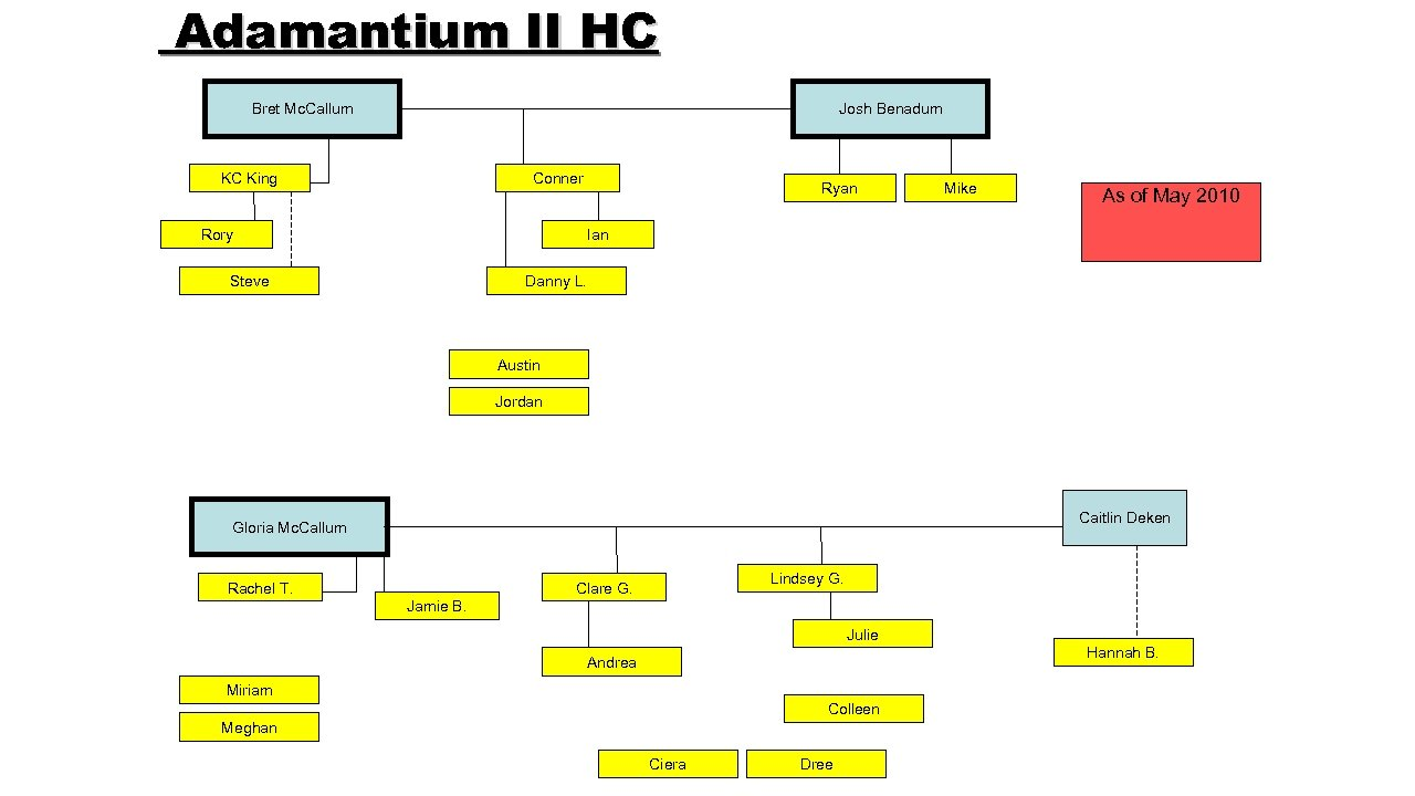 Adamantium II HC Bret Mc. Callum Josh Benadum KC King Conner Ryan Rory Mike