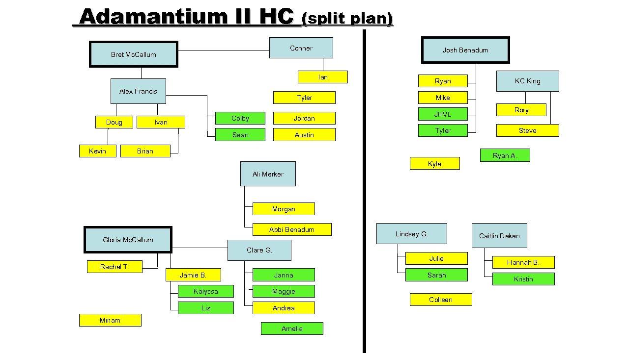 Adamantium II HC (split plan) Conner Bret Mc. Callum Josh Benadum Ian Alex Francis