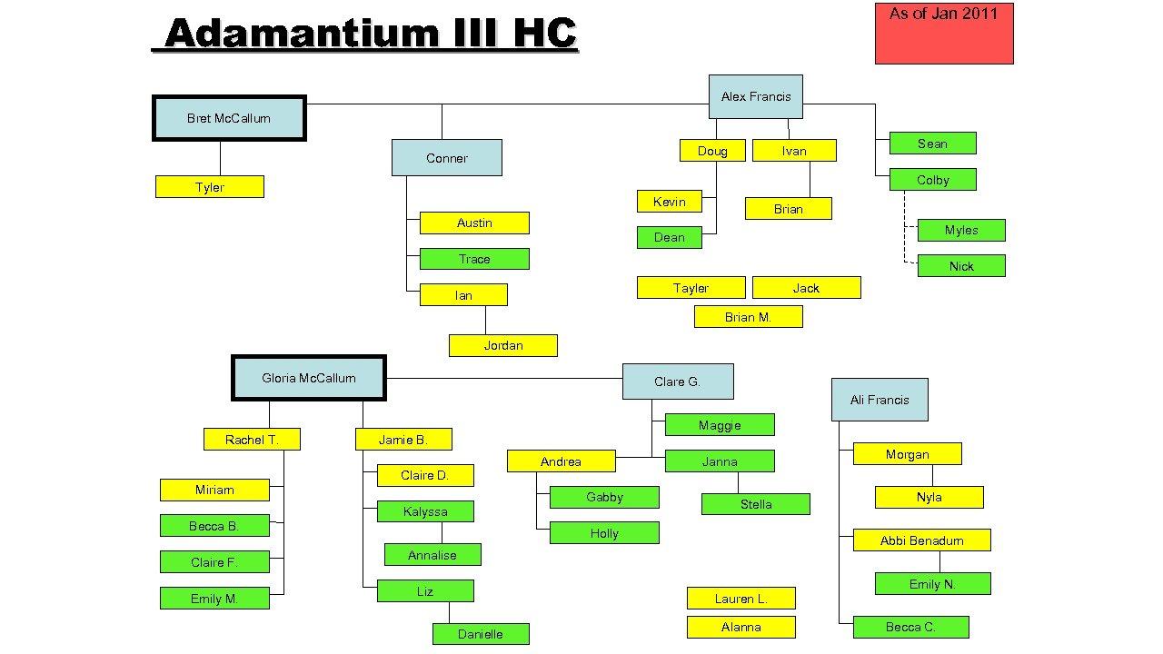 Adamantium III HC As of Jan 2011 Alex Francis Bret Mc. Callum Doug Conner