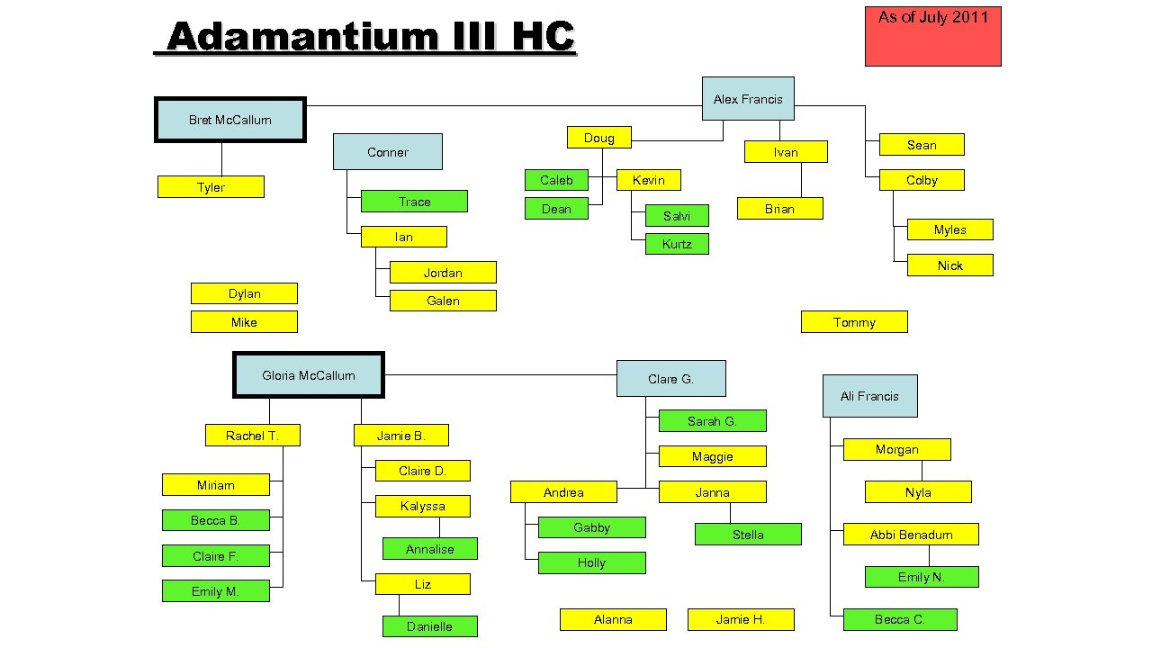 Adamantium III HC As of July 2011 Alex Francis Bret Mc. Callum Doug Conner