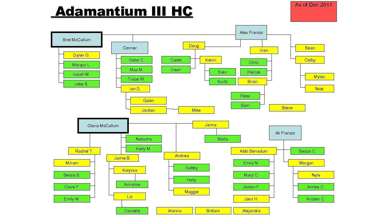Adamantium III HC As of Dec 2011 Alex Francis Bret Mc. Callum Doug Conner