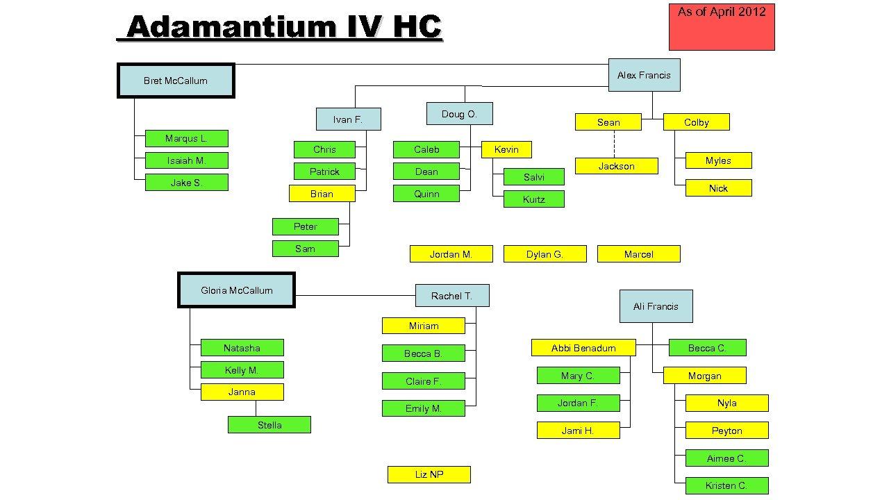 Adamantium IV HC As of April 2012 Alex Francis Bret Mc. Callum Doug O.