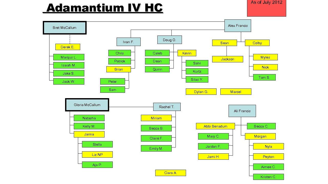 Adamantium IV HC As of July 2012 Alex Francis Bret Mc. Callum Doug O.