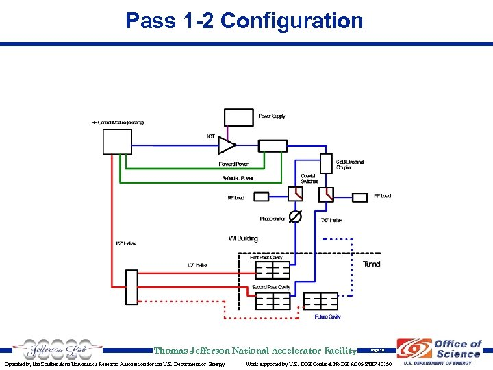 Pass 1 -2 Configuration Thomas Jefferson National Accelerator Facility Operated by the Southeastern Universities