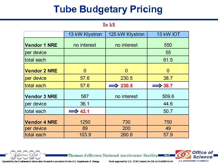 Tube Budgetary Pricing In k$ Thomas Jefferson National Accelerator Facility Operated by the Southeastern