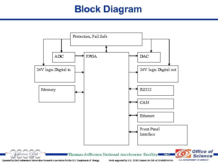 Block Diagram Protection, Fail Safe ADC FPGA 24 V logic Digital in Memory DAC
