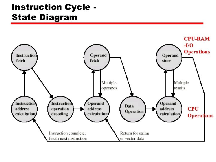 Instruction Cycle State Diagram CPU-RAM -I/O Operations CPU Operations