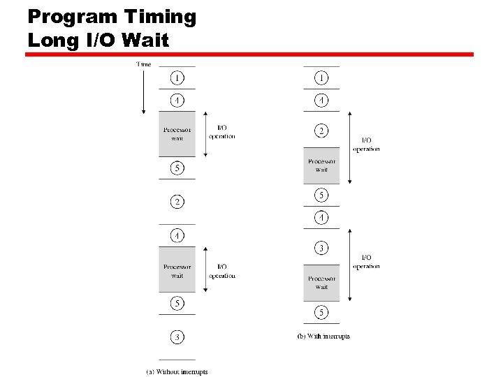 Program Timing Long I/O Wait