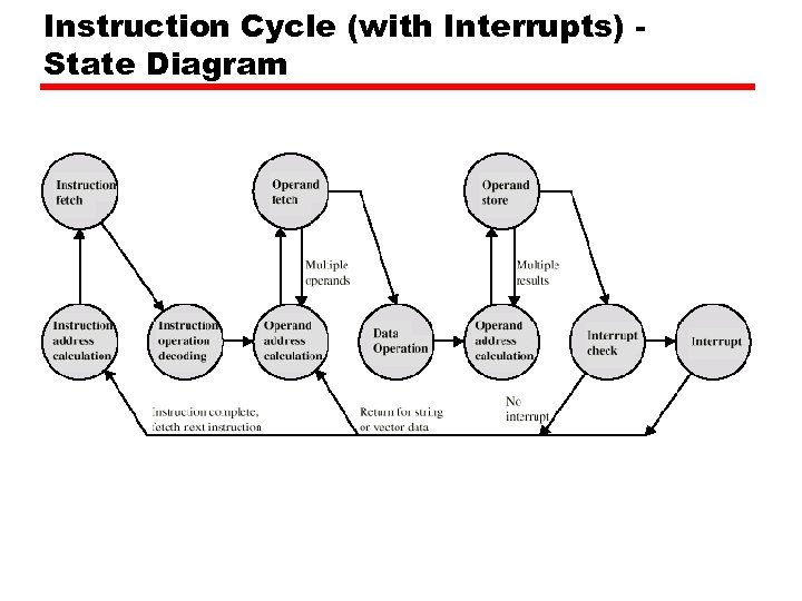 Instruction Cycle (with Interrupts) State Diagram