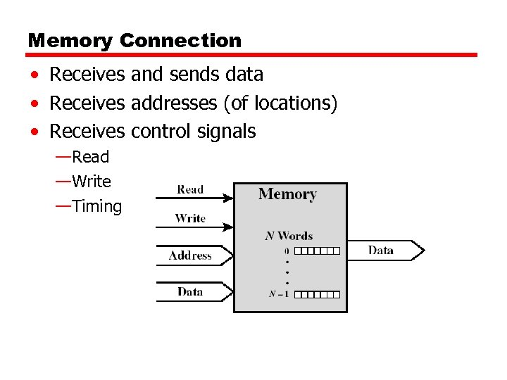 Memory Connection • Receives and sends data • Receives addresses (of locations) • Receives