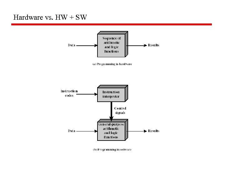 Hardware vs. HW + SW