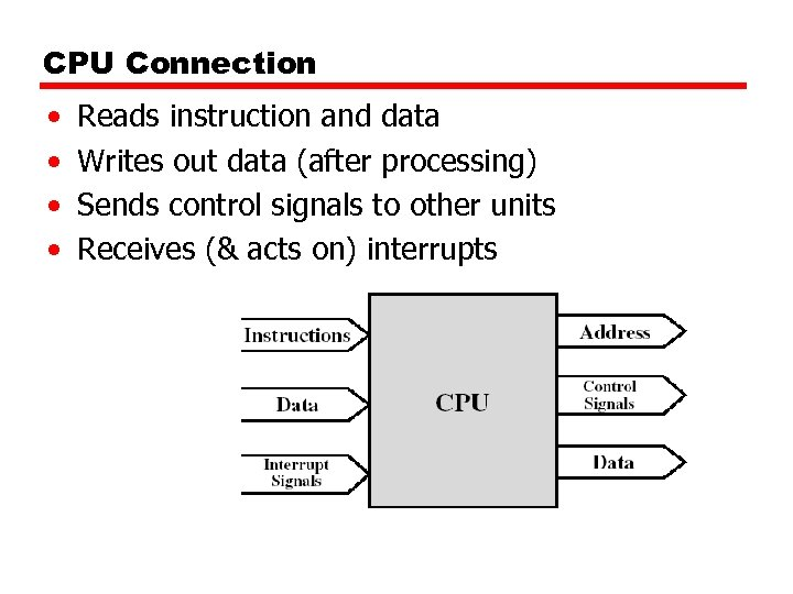 CPU Connection • • Reads instruction and data Writes out data (after processing) Sends