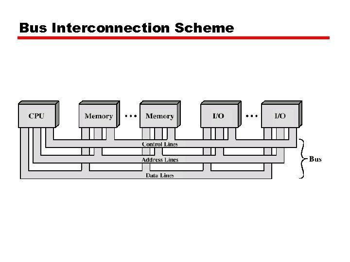 Bus Interconnection Scheme