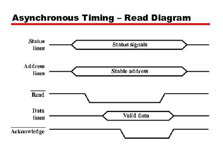 Asynchronous Timing – Read Diagram