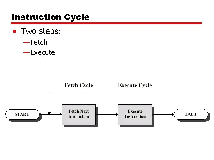 Instruction Cycle • Two steps: —Fetch —Execute