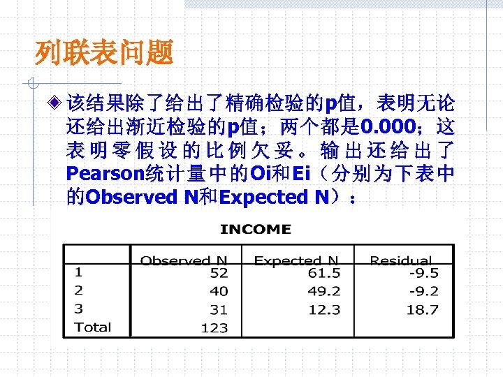 列联表问题 该结果除了给出了精确检验的p值,表明无论 还给出渐近检验的p值;两个都是 0. 000;这 表明零假设的比例欠妥。输出还给出了 Pearson统计量中的Oi和Ei(分别为下表中 的Observed N和Expected N):