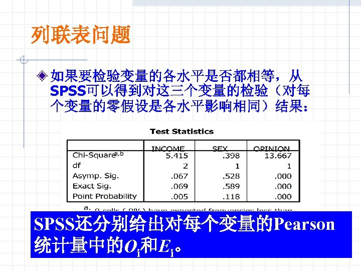 列联表问题 如果要检验变量的各水平是否都相等,从 SPSS可以得到对这三个变量的检验(对每 个变量的零假设是各水平影响相同)结果: SPSS还分别给出对每个变量的Pearson 统计量中的Oi和Ei。