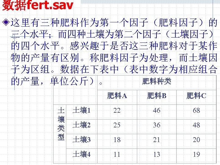 数据fert. sav 这里有三种肥料作为第一个因子(肥料因子)的 三个水平;而四种土壤为第二个因子(土壤因子) 的四个水平。感兴趣于是否这三种肥料对于某作 物的产量有区别。称肥料因子为处理,而土壤因 子为区组。数据在下表中(表中数字为相应组合 肥料种类 的产量,单位公斤)。 肥料A 土 壤 类 型