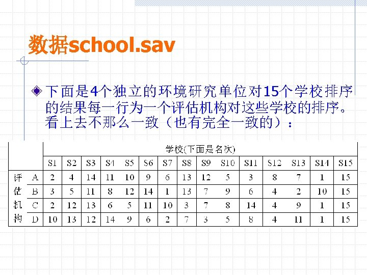 数据school. sav 下面是 4个独立的环境研究单位对 15个学校排序 的结果每一行为一个评估机构对这些学校的排序。 看上去不那么一致(也有完全一致的):