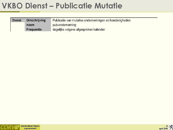 VKBO Dienst – Publicatie Mutatie Coördinatiecel Vlaams e-government 13 april 2006