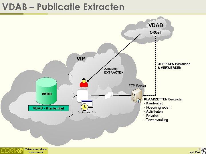 VDAB – Publicatie Extracten VDAB ORG 21 VIP OPPIKKEN Bestanden & VERWERKEN Aanvraag EXTRACTEN