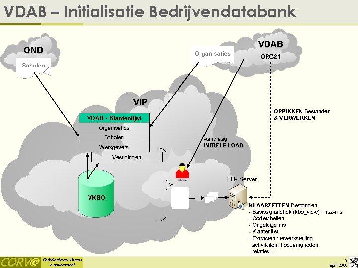 VDAB – Initialisatie Bedrijvendatabank VDAB OND ORG 21 VIP OPPIKKEN Bestanden & VERWERKEN VDAB