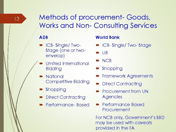 13 Methods of procurement- Goods, Works and Non- Consulting Services ADB World Bank ICB-