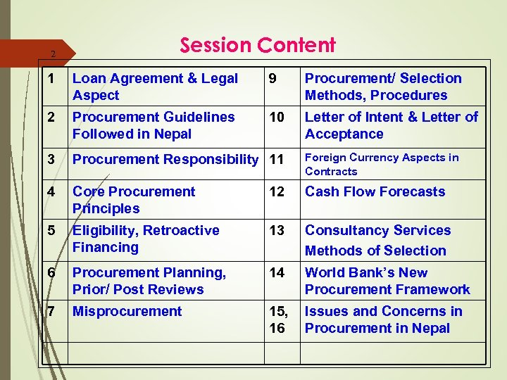 2 Session Content 1 Loan Agreement & Legal Aspect 9 Procurement/ Selection Methods, Procedures