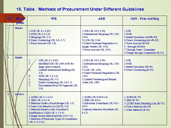 16. Table : Methods of Procurement Under Different Guidelines SN 32 Descri ption 1