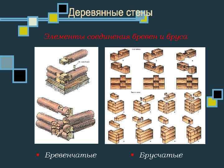 Элементы соединения бревен и бруса § Бревенчатые § Брусчатые