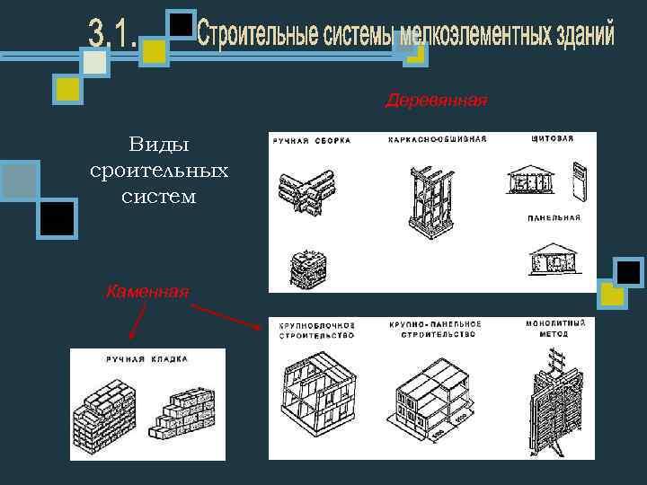 Деревянная Виды сроительных систем Каменная
