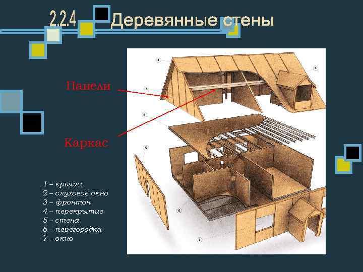 Панели Каркас 1 – крыша 2 – слуховое окно 3 – фронтон 4 –