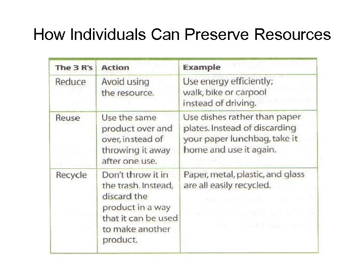 How Individuals Can Preserve Resources