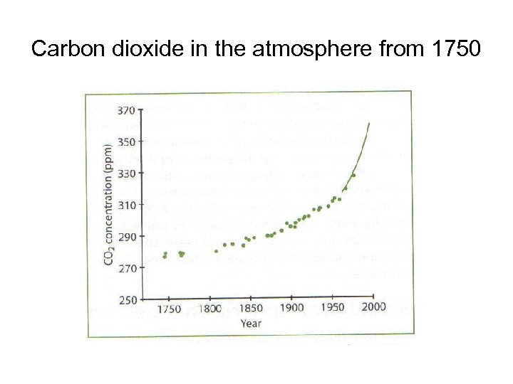 Carbon dioxide in the atmosphere from 1750