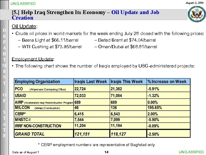August 2, 2006 UNCLASSIFIED [5. ] Help Iraq Strengthen Its Economy – Oil Update